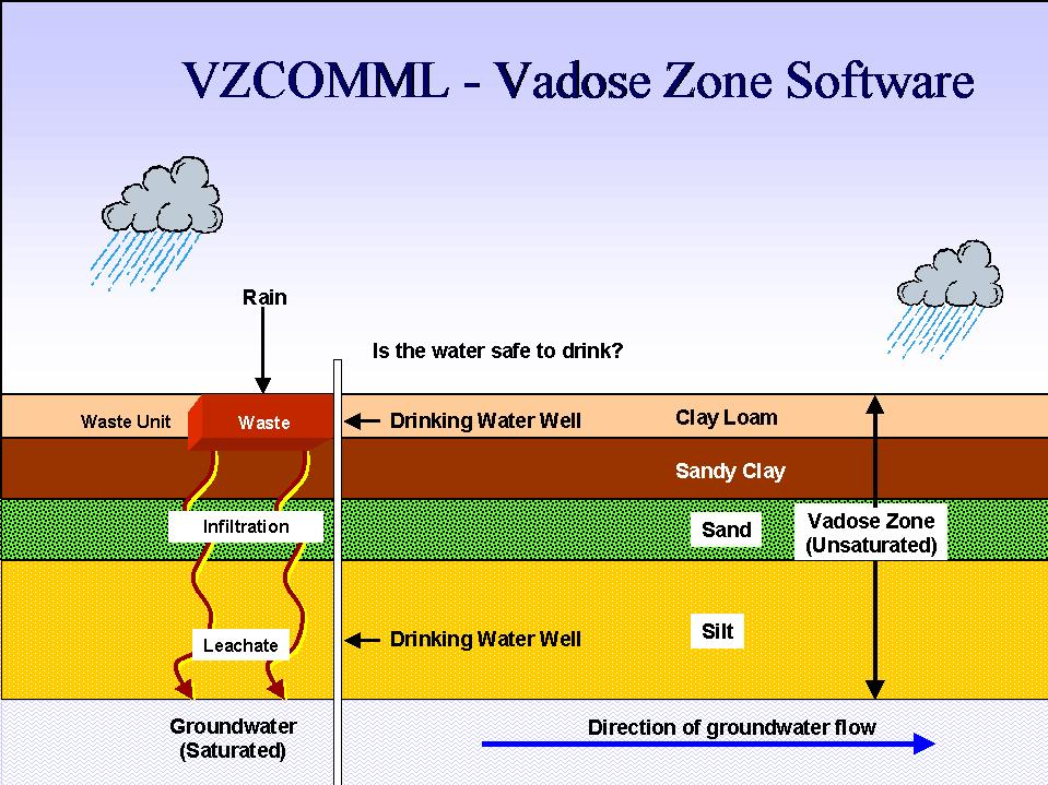 Predicting fate and transport of contaminants in the vadose zone using